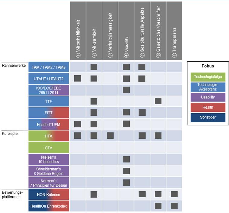 Analysierte Konzepte für mHealth Assessment Framework v1