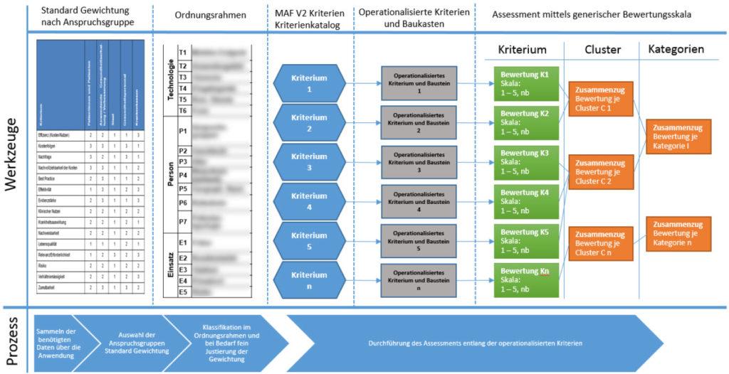 Das mHealth Assessment Framework in der Version 2