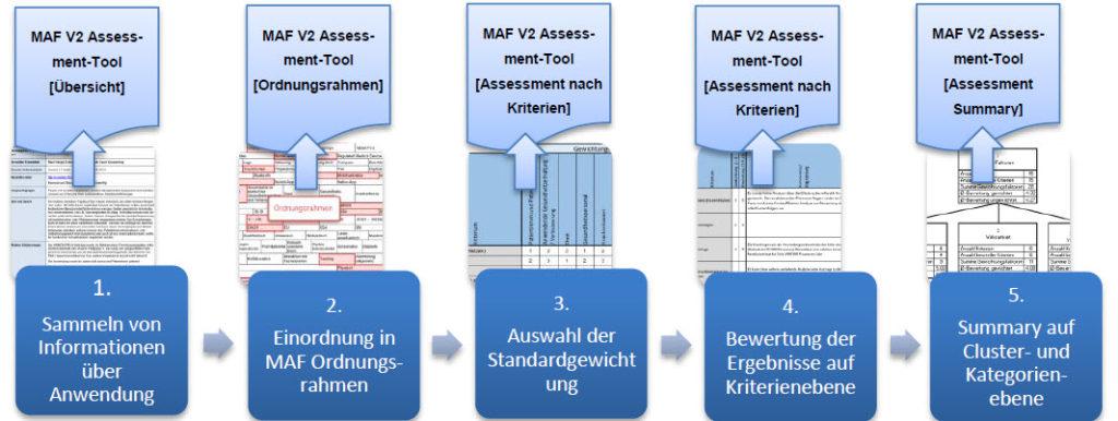 Das mHealth Assessment Tool unterstützt den Evaluationsprozess